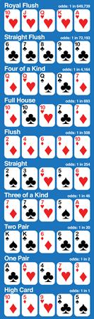 situasi yang mampu Tingkatkan Chance tercapai bermutu game Poker Online